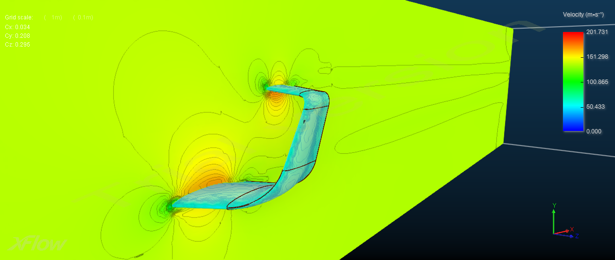 Synergy cfd example